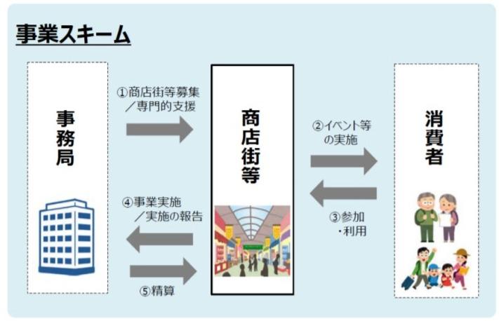 Go To商店街の事業全体像