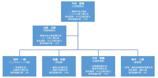 事業再構築補助金で求められる実行体制