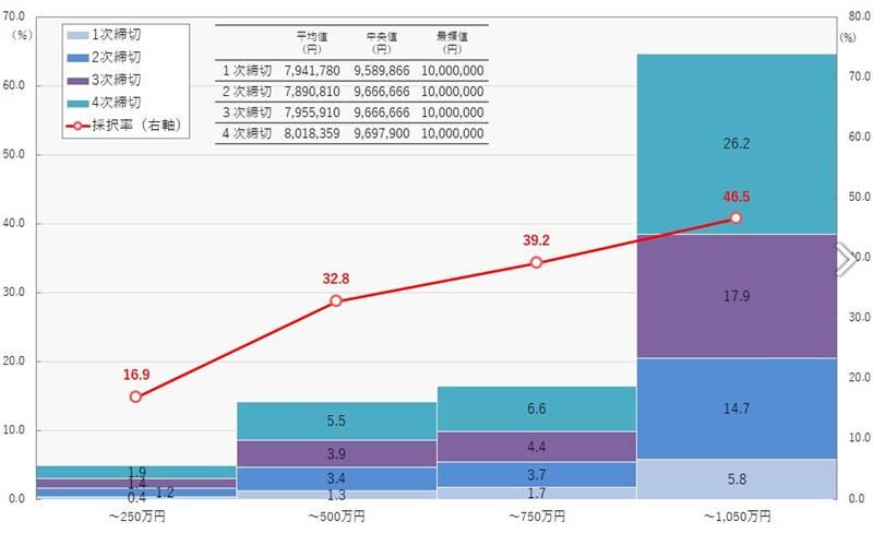ものづくり補助金の申請額と採択率の関係